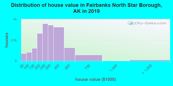 Fairbanks North Star Borough home values distribution
