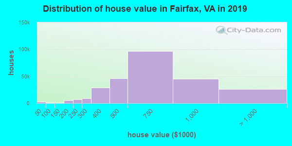 Fairfax County home values distribution
