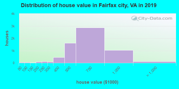Fairfax city home values distribution