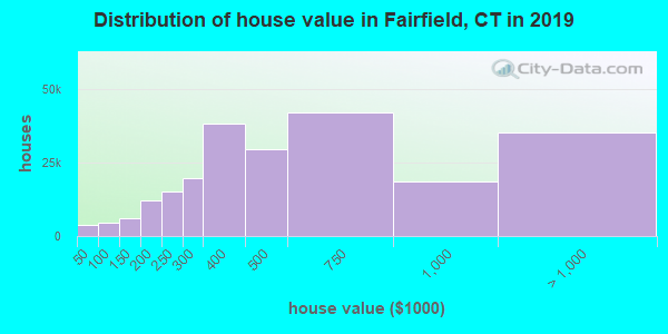 Fairfield County home values distribution