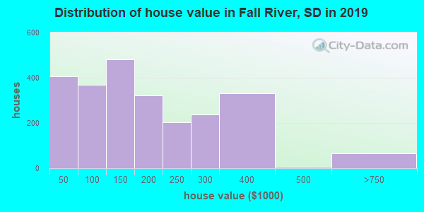 Fall River County home values distribution