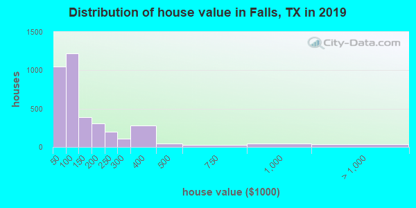 Falls County home values distribution