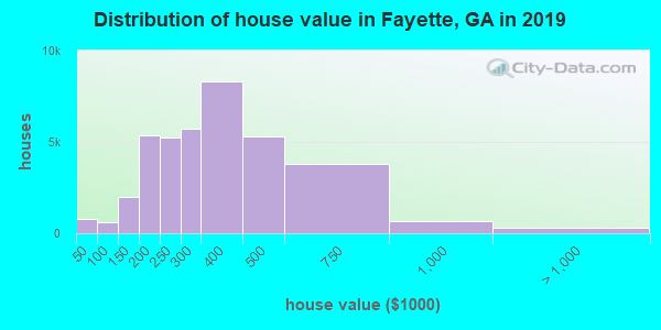 Fayette County home values distribution
