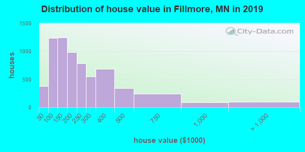 Fillmore County home values distribution