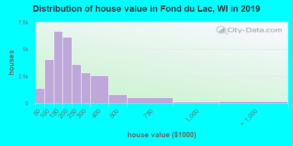 Fond du Lac County home values distribution