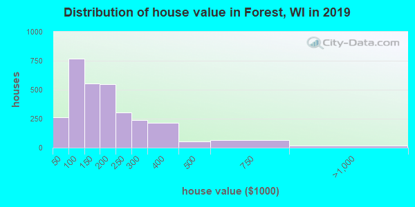 Forest County home values distribution