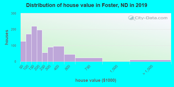 Foster County home values distribution