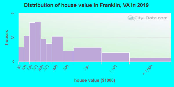 Franklin County home values distribution