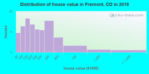 Distribution of house value in Fremont, CO in 2017