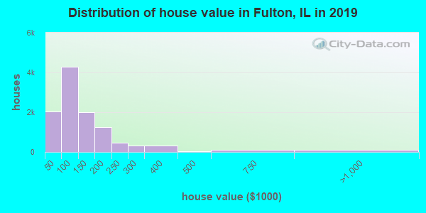 Fulton County home values distribution