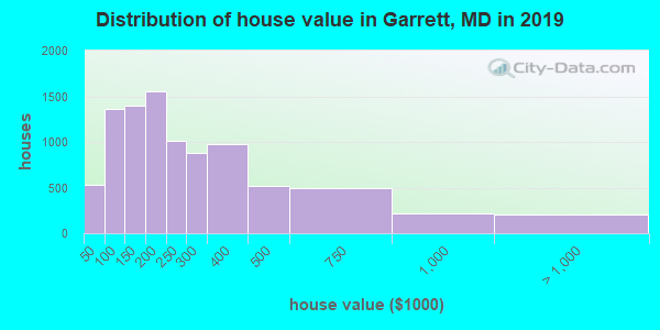 Garrett County home values distribution