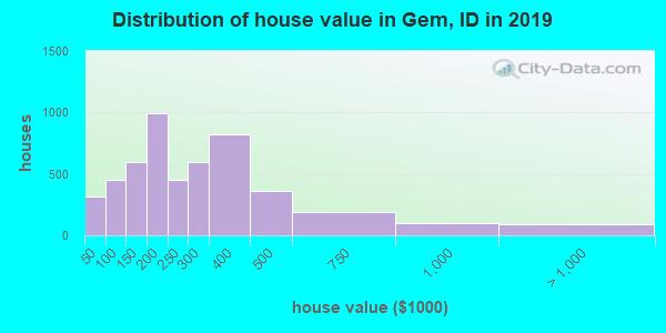 Gem County home values distribution