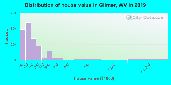 Gilmer County home values distribution