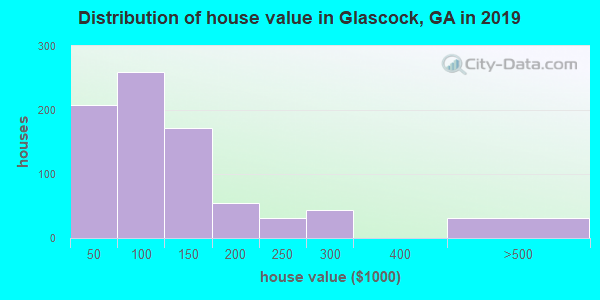 Glascock County home values distribution
