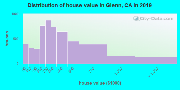 Glenn County home values distribution