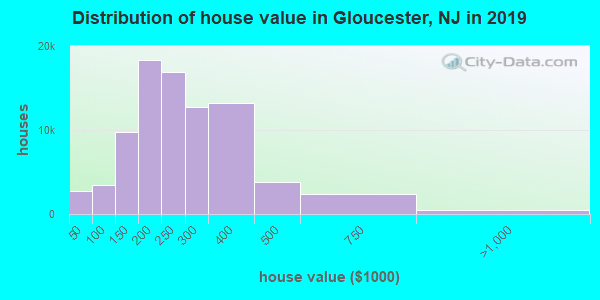 Gloucester County home values distribution