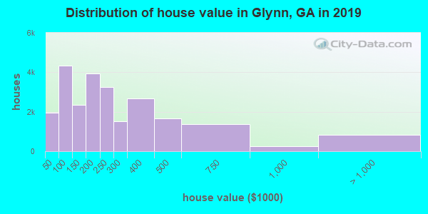 Distribution of house value in Glynn, GA in 2019