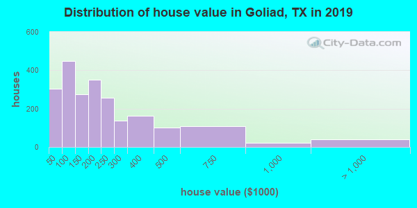Goliad County home values distribution