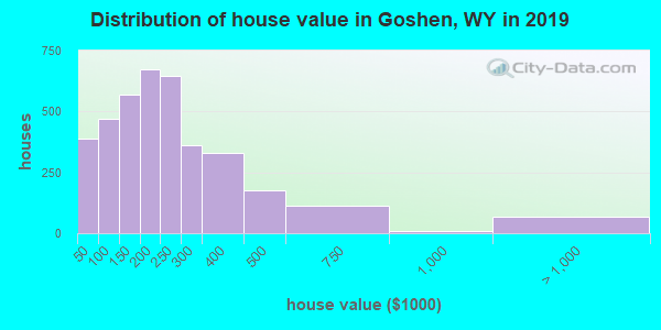 Goshen County home values distribution