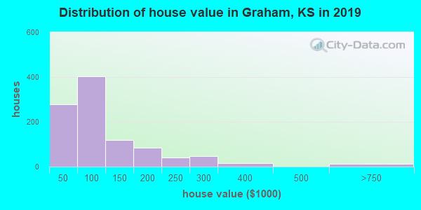Graham County home values distribution