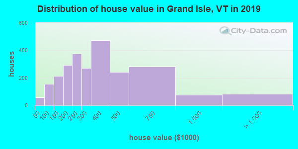 Grand Isle County home values distribution