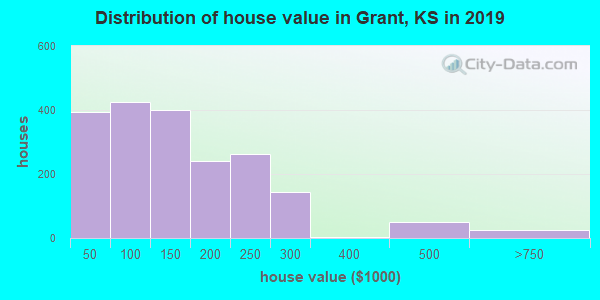Grant County home values distribution