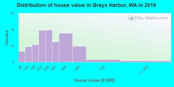 Grays Harbor County home values distribution