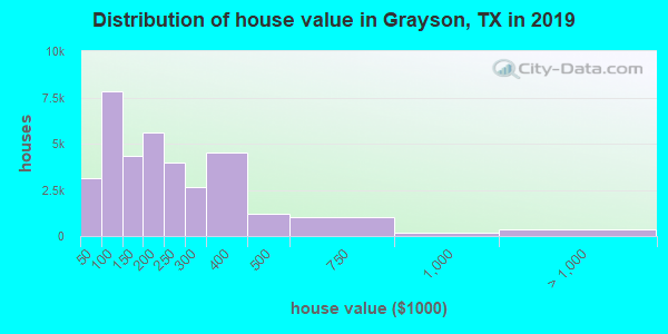 Grayson County home values distribution