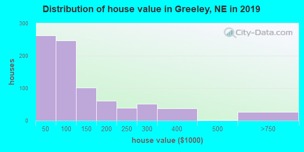 Greeley County home values distribution