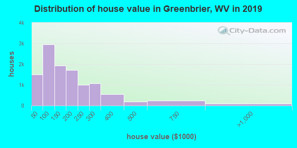 Greenbrier County home values distribution