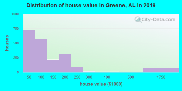 Distribution of house value in Greene, AL in 2017