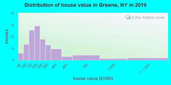 Distribution of house value in Greene, NY in 2017