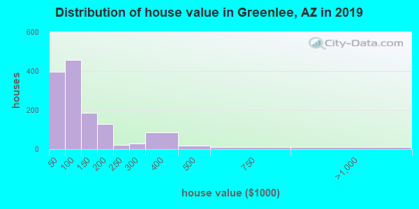 Greenlee County home values distribution