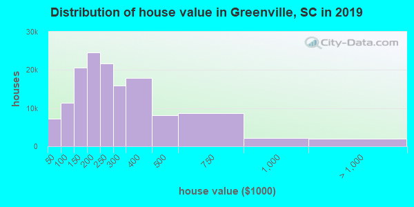 Greenville County home values distribution