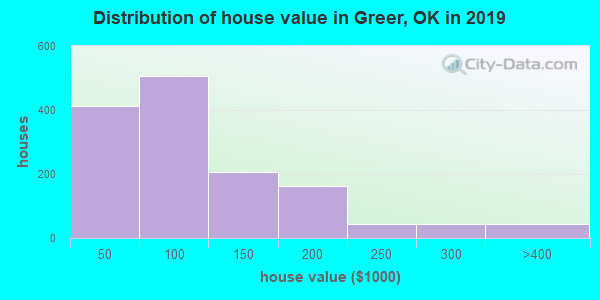 Greer County home values distribution