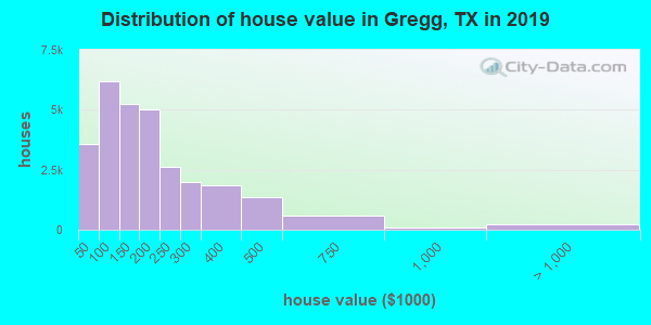 Gregg County home values distribution
