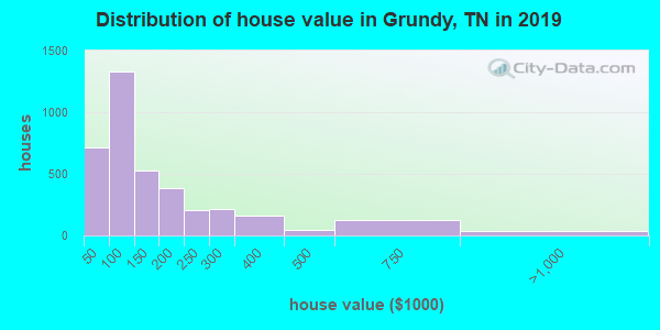 Grundy County home values distribution