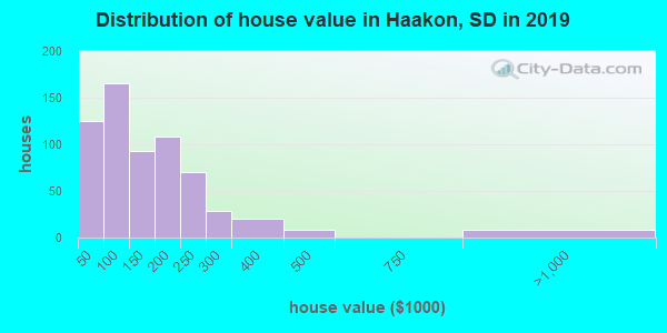 Haakon County home values distribution