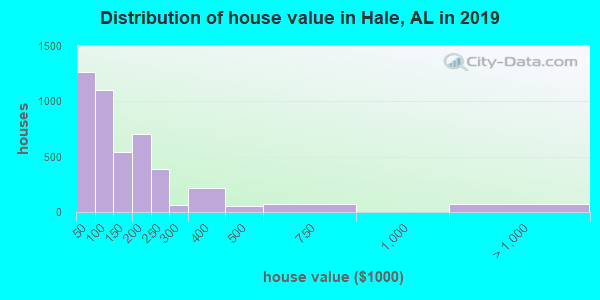 Hale County home values distribution