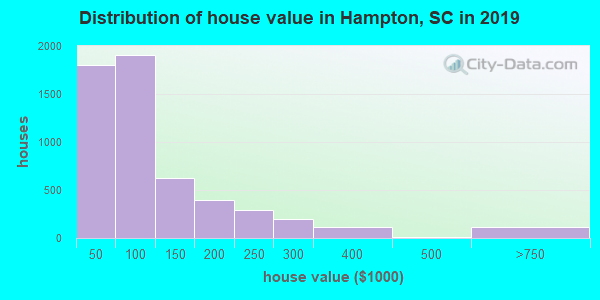 Hampton County home values distribution