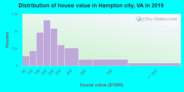 Hampton city home values distribution