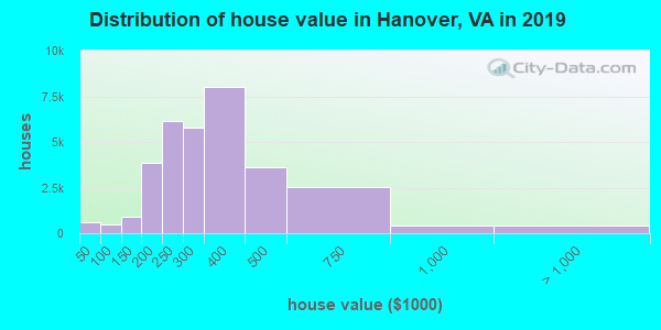 Distribution of house value in Hanover, VA in 2019