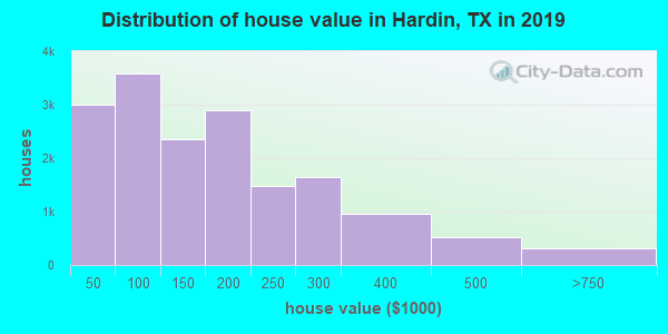 Hardin County home values distribution