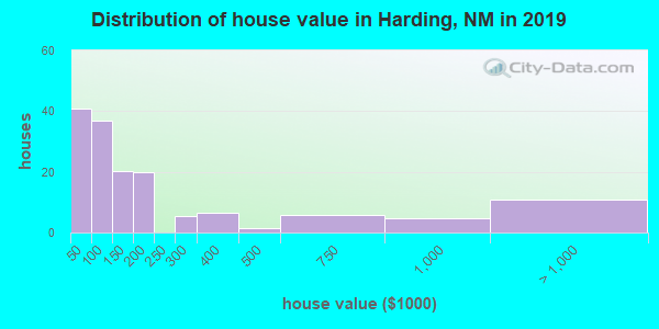 Harding County home values distribution