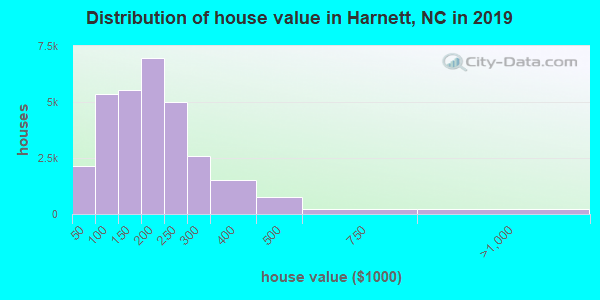 Harnett County home values distribution