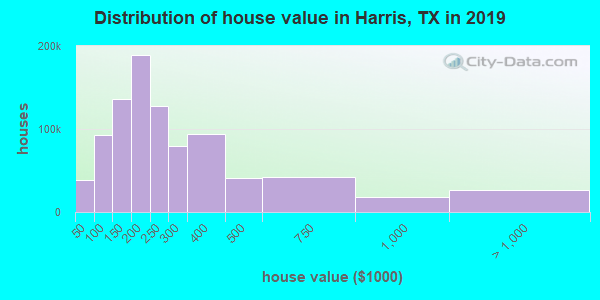 Harris County home values distribution