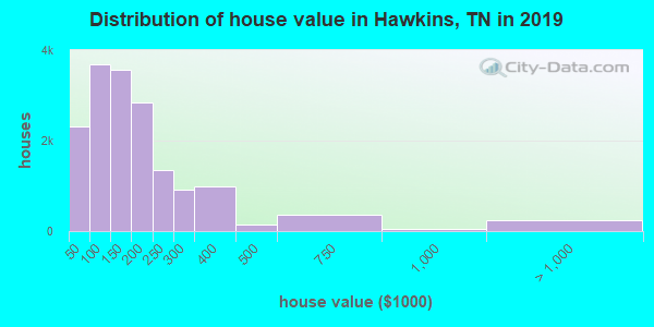 Hawkins County home values distribution