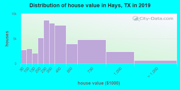 Hays County home values distribution