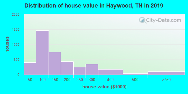 Haywood County home values distribution
