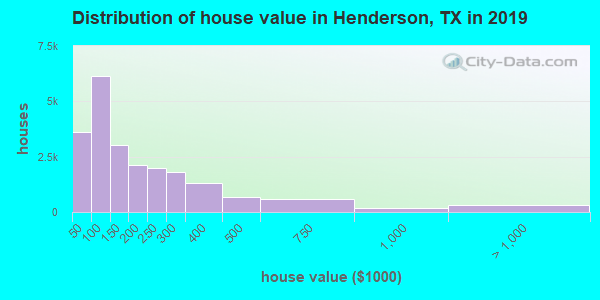 Henderson County home values distribution